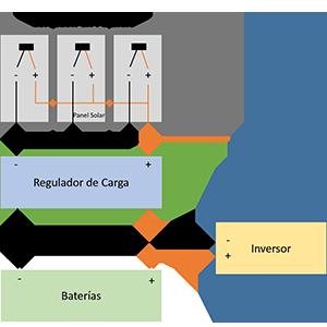 Conexión en Paralelo de los Paneles Solares