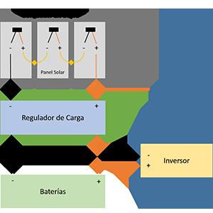 Conexión en serie de los Paneles Solares