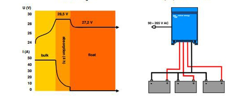 ¿Cómo funciona un cargador de baterías?