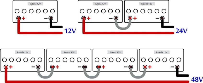 Esquema de Conexión de las Baterías Estacionarias 12V, 24V y 48V