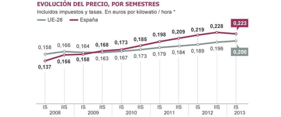 La luz sigue subiendo en España