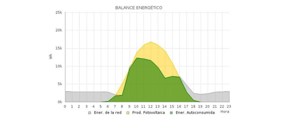 El poder de los datos en la fotovoltaica