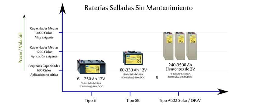 Tipos de bater as para placas solares en qu se diferencian for Baterias de placas solares