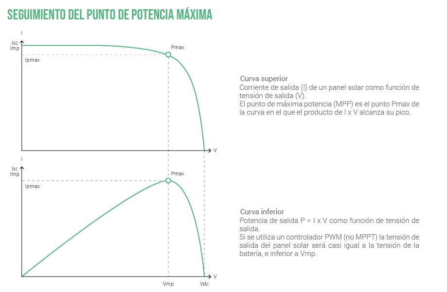 Como funciona un MPPT