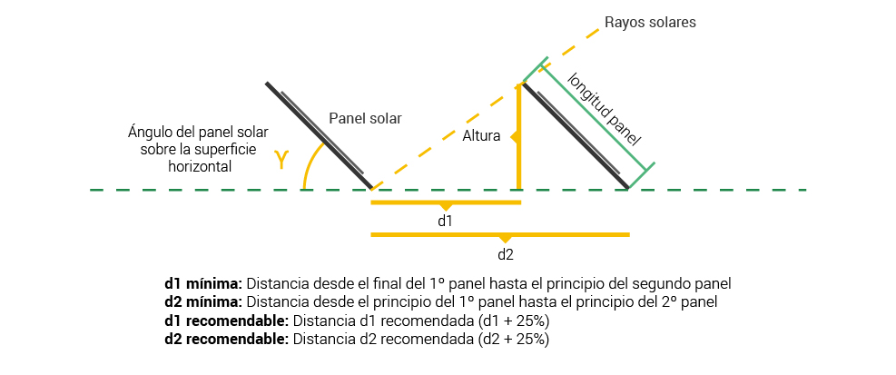 Estructura Paneles Solares Estructuras Placas Solares