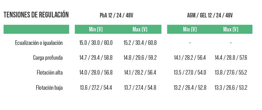 3d8251ab3 Baterías de Plomo Abierto   Comprar Baterías de Plomo Abierto al ...