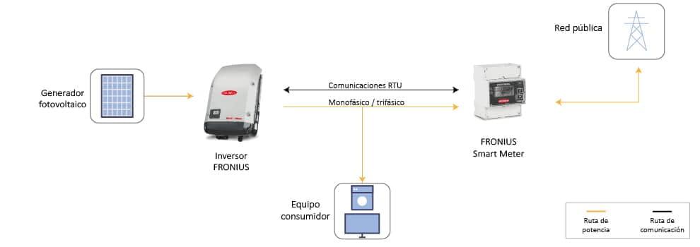 Esquema-Configuracion-Fronius