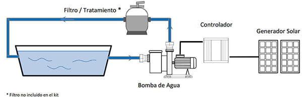 Kit bomba depuradora piscina solar 40m3 - Esquema funcionamiento depuradora piscina ...
