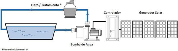 Kit depuradora solar con bomba monof sica ideal de - Esquema funcionamiento depuradora piscina ...