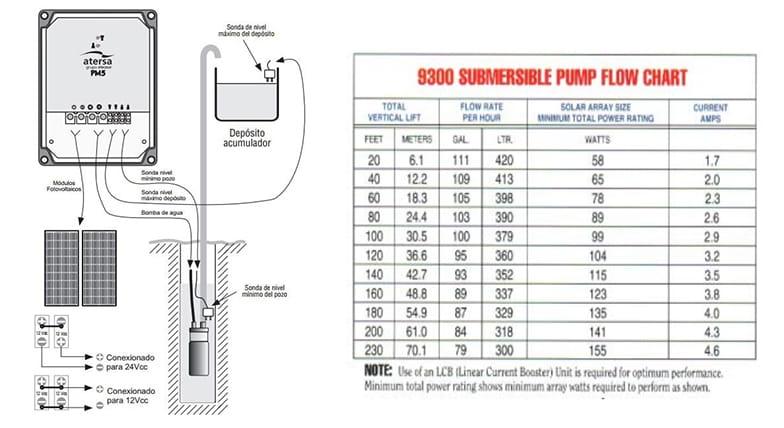 Esquema Kit Solar Bombeo Directo Pm on Ford Focus Sd Sensor Location