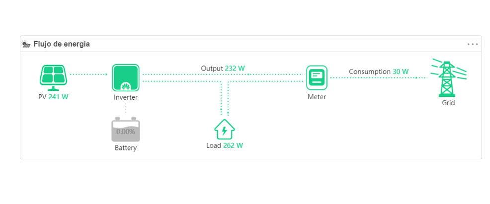 Monitorización con Fusion Solar