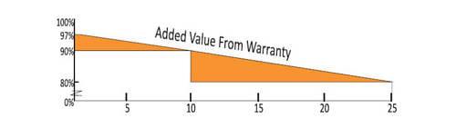 Garantía del panel solar Waaree 200W 12V