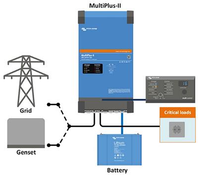 MultiPlus II utilizado como SAI en aplicaciones con cargas críticas