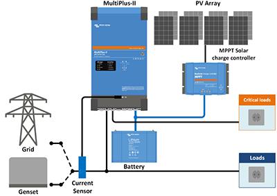 MultiPlus II paralelo a la red y con alimentación fotovoltaica