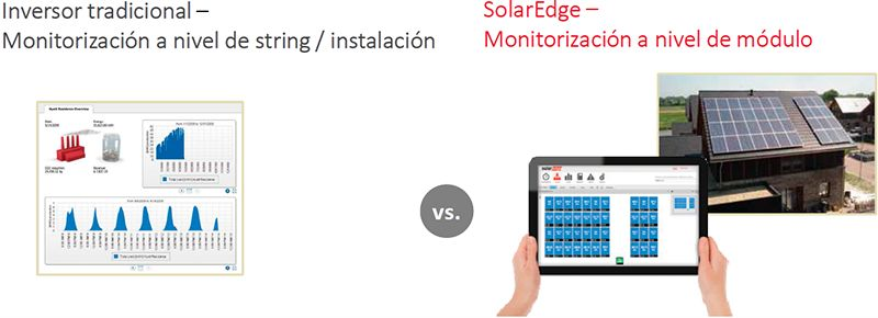 Monitorización de SolarEdge